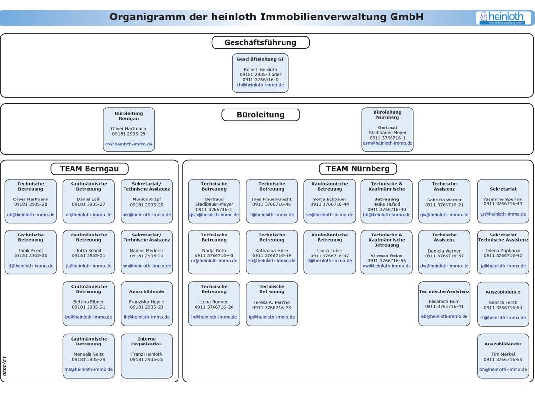 Organigramm der heinloth-immoverwaltung GmbH