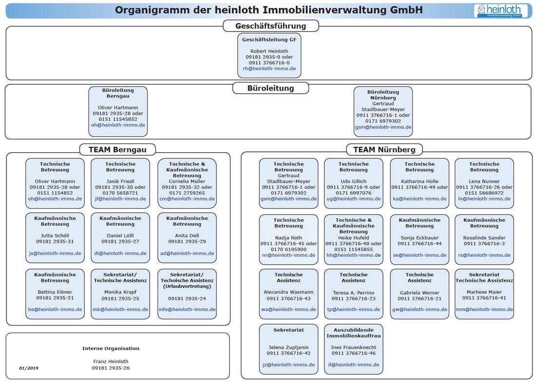 Unser Organigramm